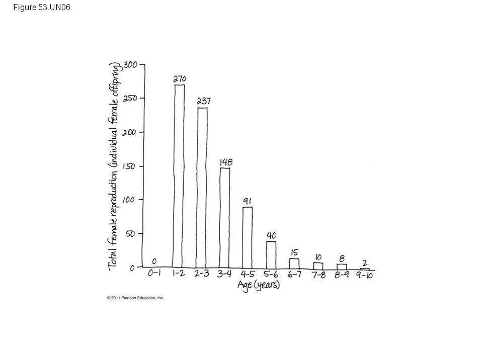 Figure 53.UN06 Figure 53.UN06 Appendix A: answer to Test Your Understanding, question 11 81