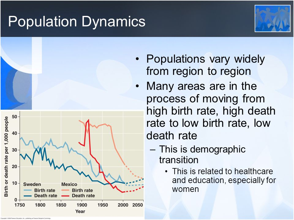 Population Dynamics Populations vary widely from region to region