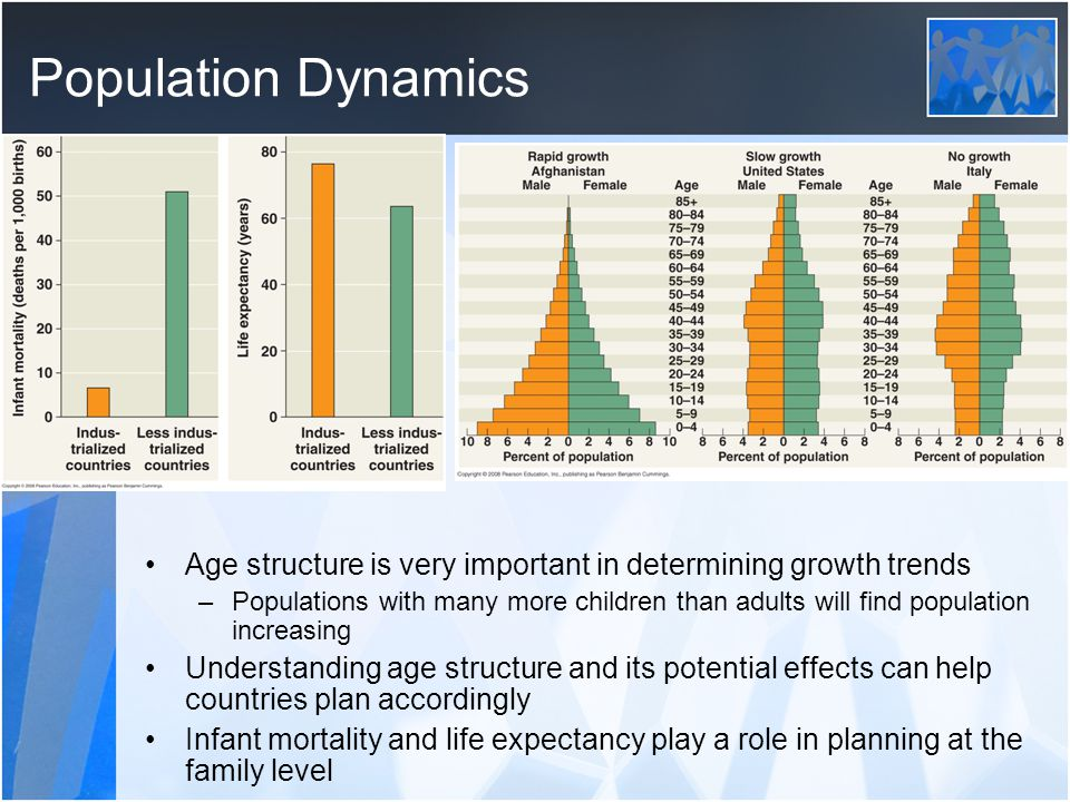 Population Dynamics Age structure is very important in determining growth trends.