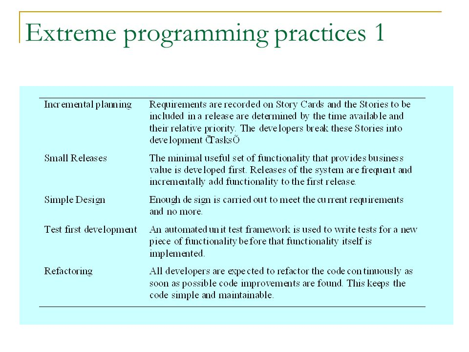 Extreme programming practices 1