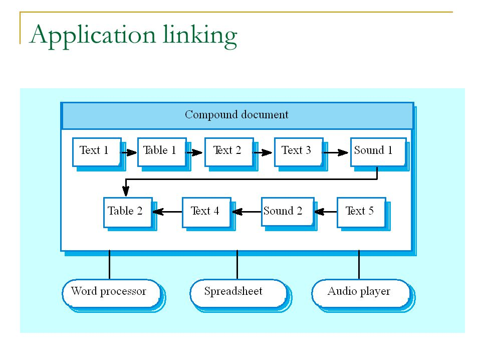 Application linking