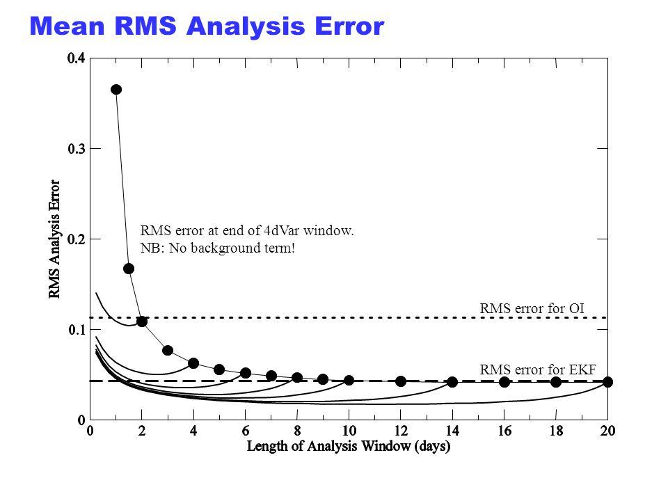 Mean RMS Analysis Error