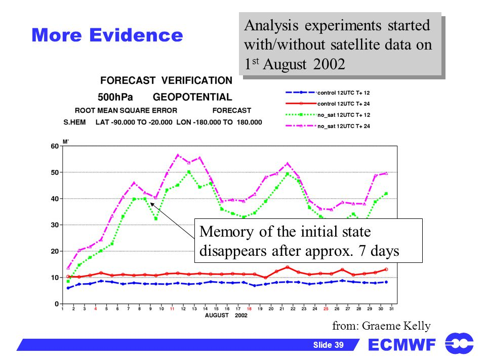 Analysis experiments started with/without satellite data on 1st August 2002
