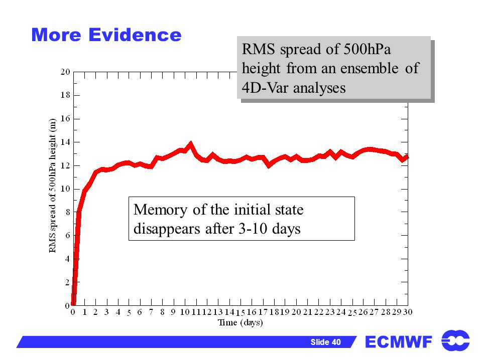 More Evidence RMS spread of 500hPa height from an ensemble of 4D-Var analyses. Memory of the initial state.