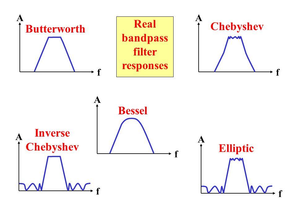 Real bandpass filter responses Inverse Chebyshev