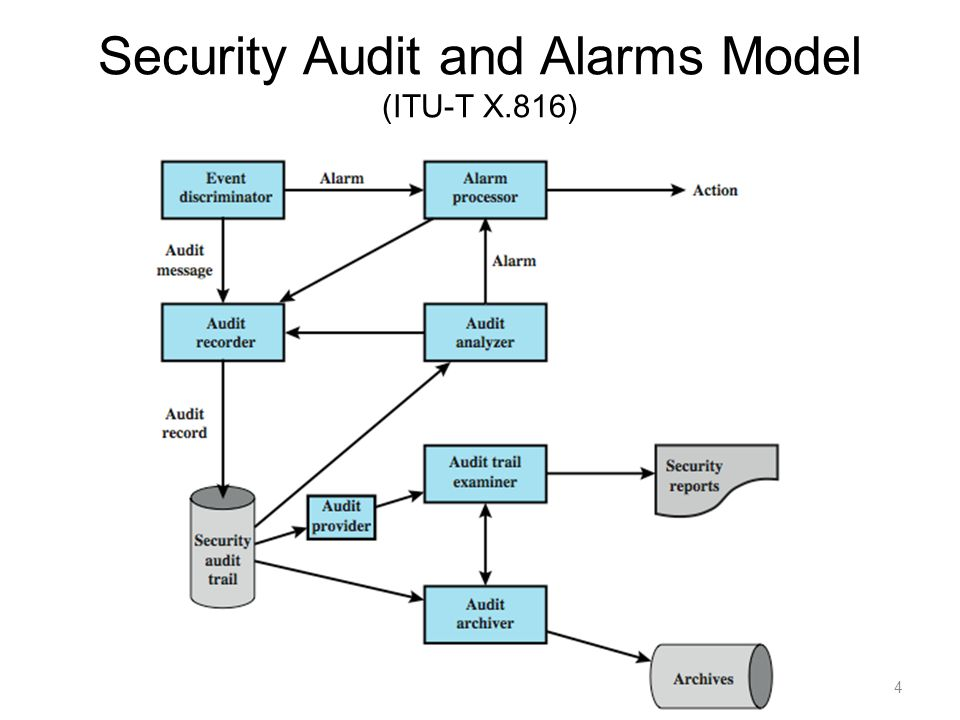 Security Audit and Alarms Model (ITU-T X.816)