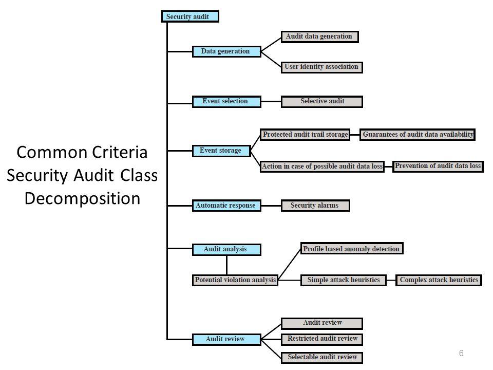 Common Criteria Security Audit Class Decomposition