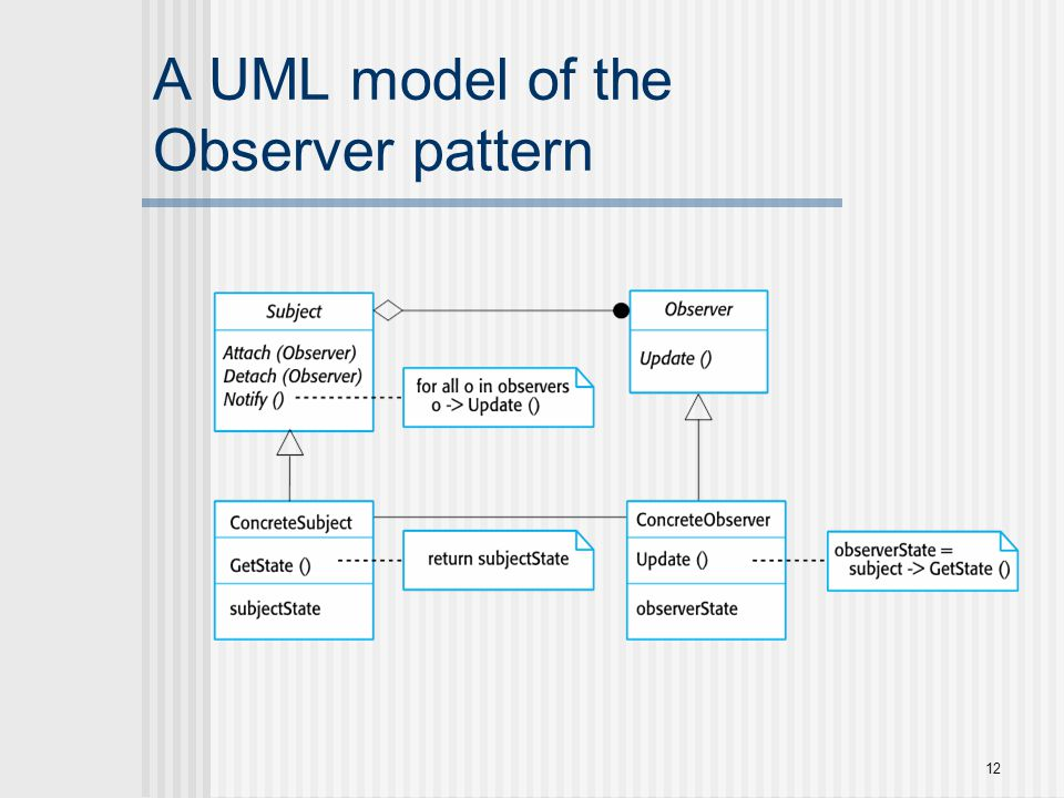 A UML model of the Observer pattern