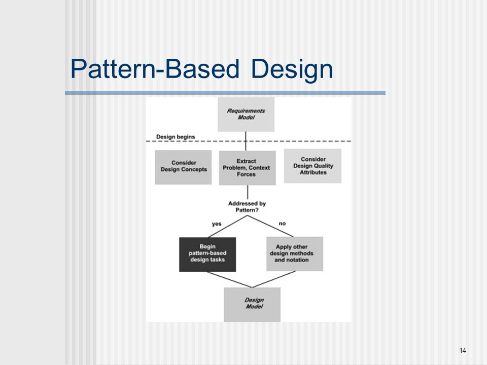 Pattern-Based Design