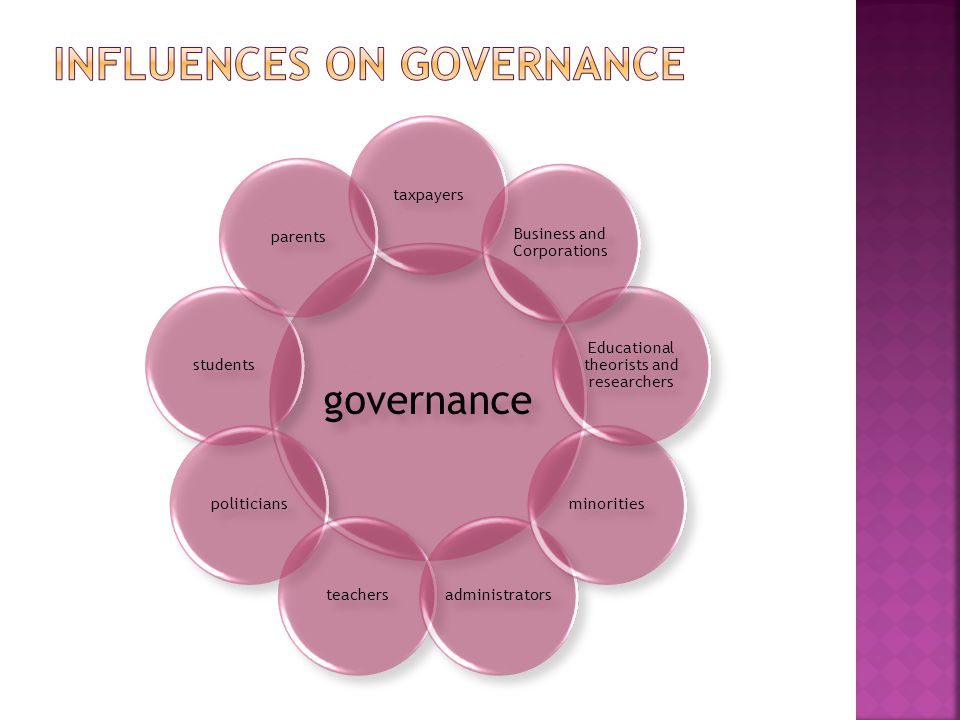 Influences on governance