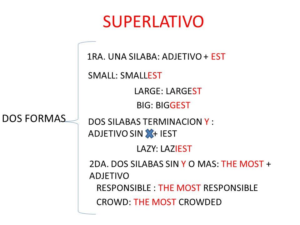 SUPERLATIVO DOS FORMAS 1RA. UNA SILABA: ADJETIVO + EST SMALL: SMALLEST