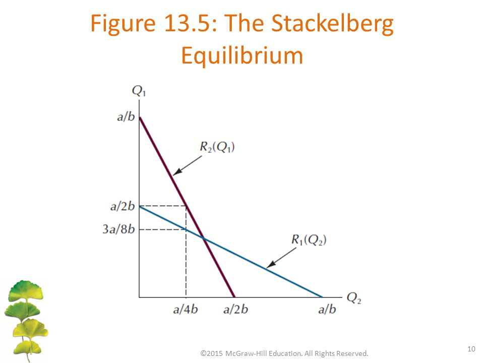 Figure 13.5: The Stackelberg Equilibrium