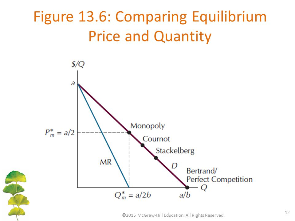 Figure 13.6: Comparing Equilibrium Price and Quantity