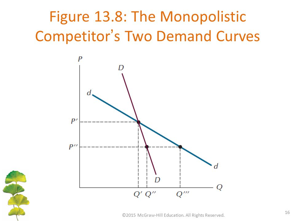 Figure 13.8: The Monopolistic Competitor's Two Demand Curves