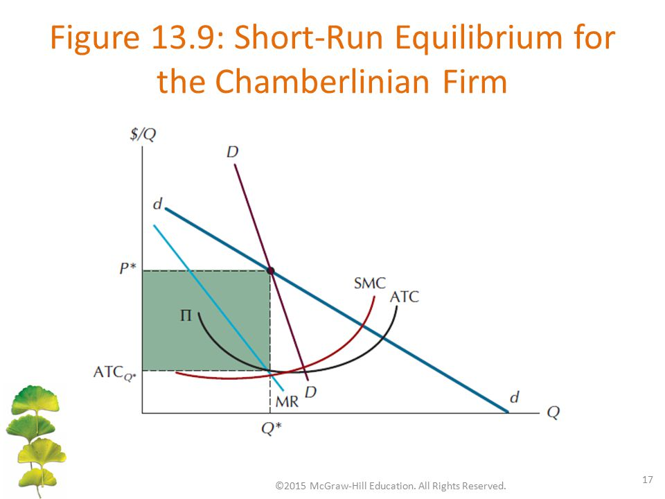 Figure 13.9: Short-Run Equilibrium for the Chamberlinian Firm