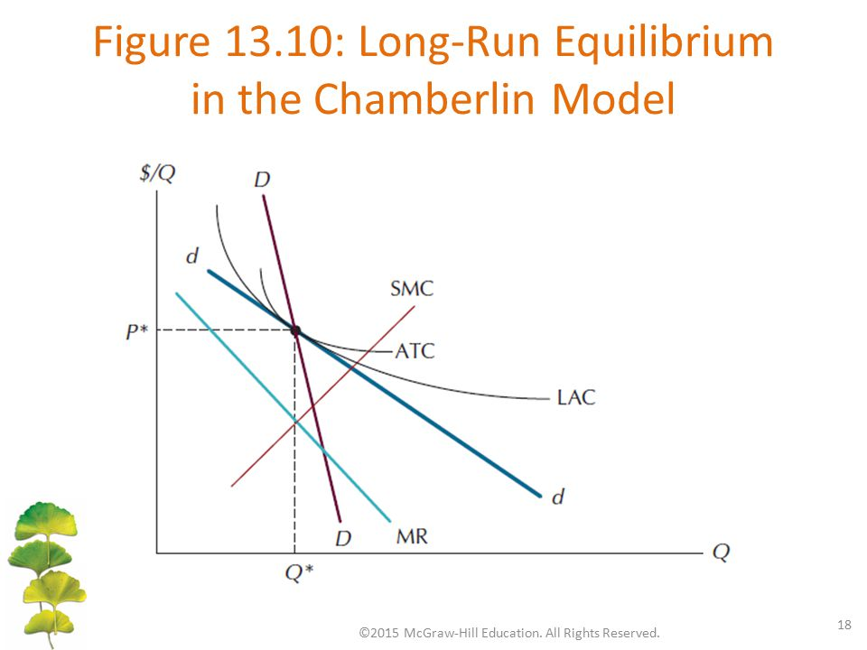 Figure 13.10: Long-Run Equilibrium in the Chamberlin Model