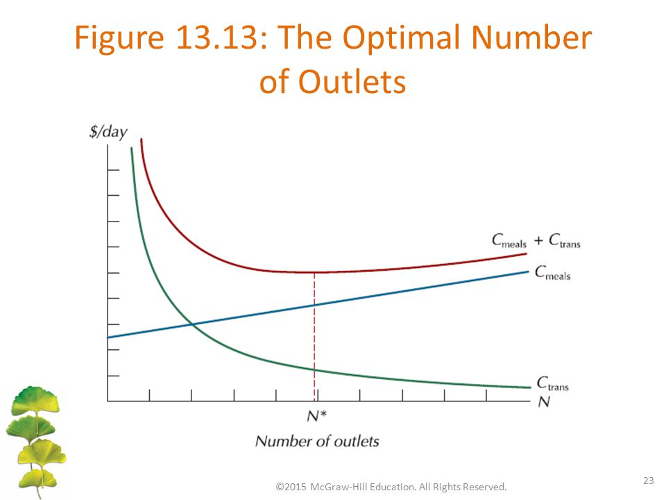 Figure 13.13: The Optimal Number of Outlets