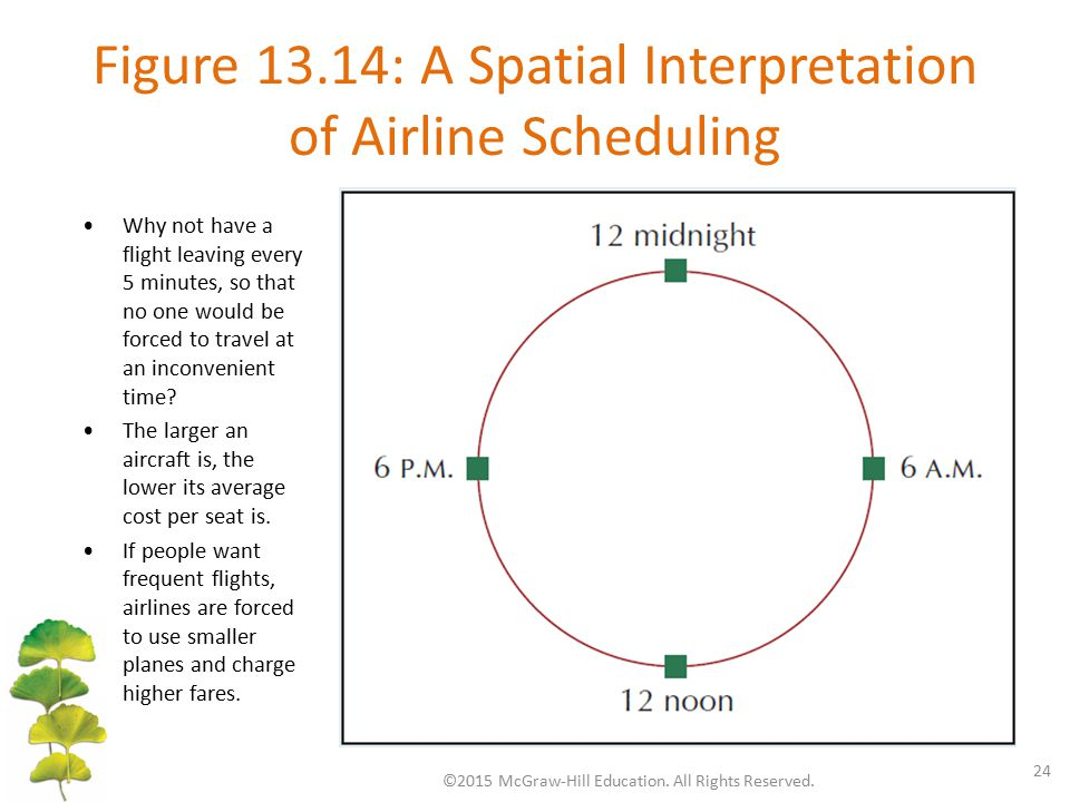 Figure 13.14: A Spatial Interpretation of Airline Scheduling