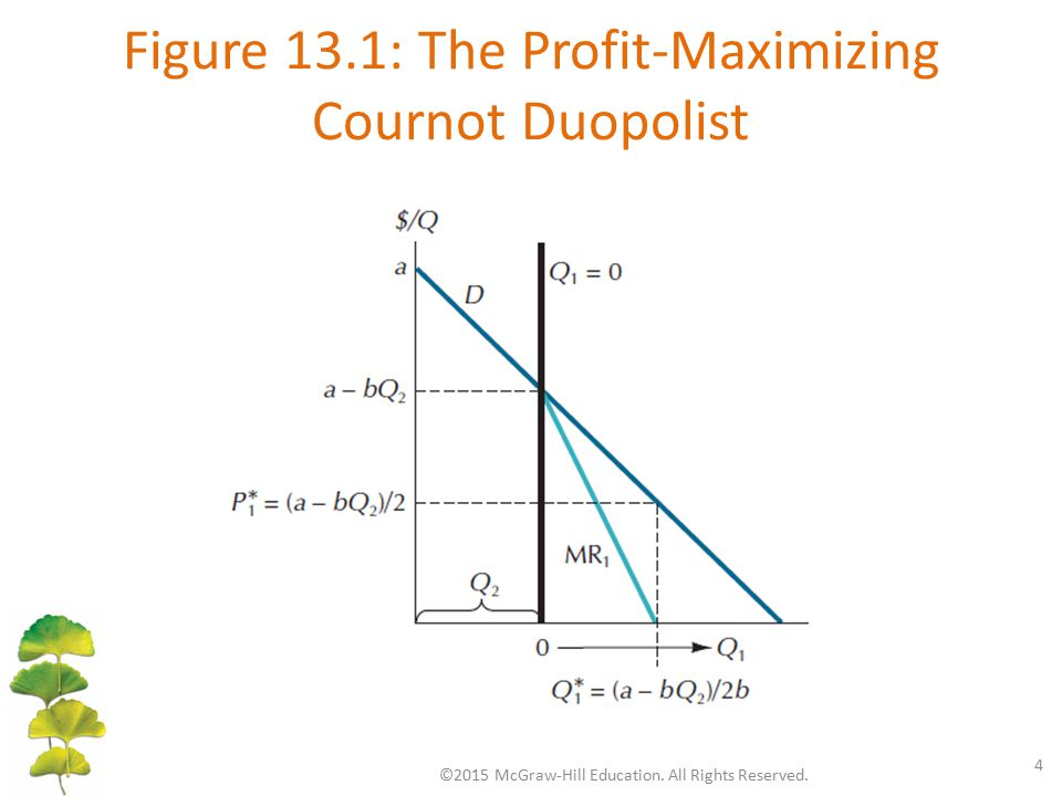 Figure 13.1: The Profit-Maximizing Cournot Duopolist