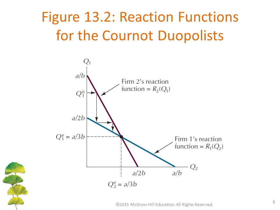 Figure 13.2: Reaction Functions for the Cournot Duopolists