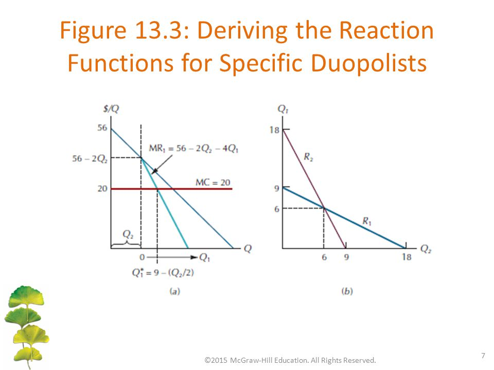 Figure 13.3: Deriving the Reaction Functions for Specific Duopolists