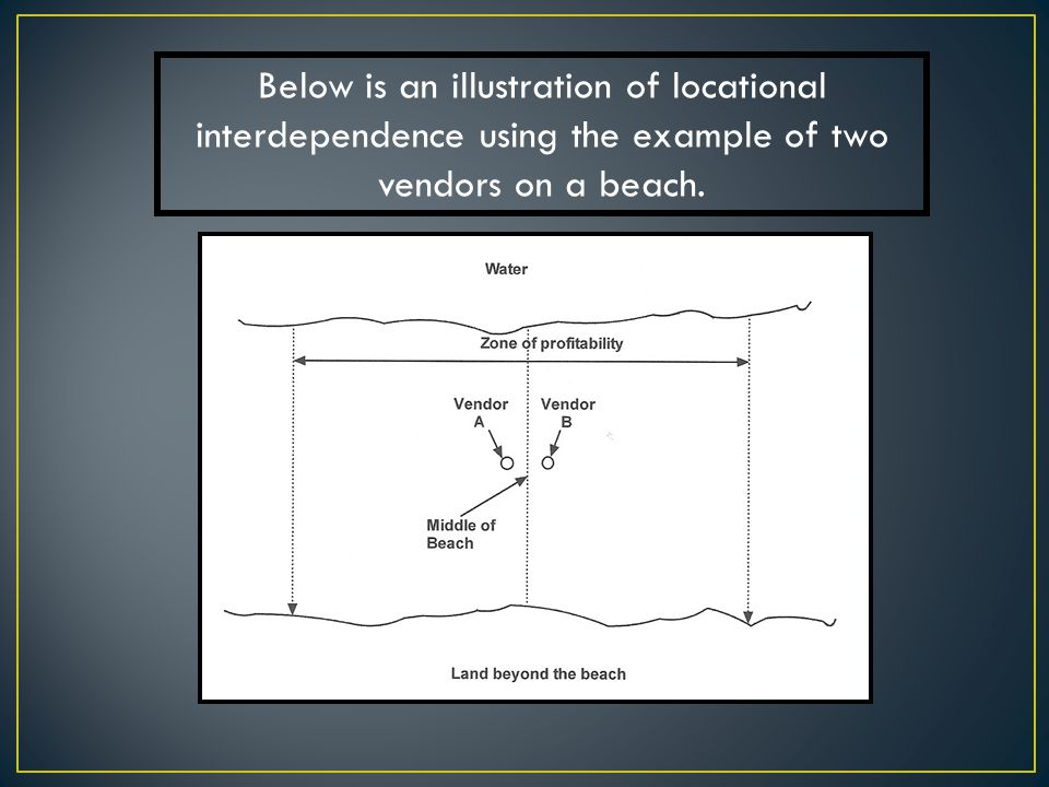Below is an illustration of locational interdependence using the example of two vendors on a beach.