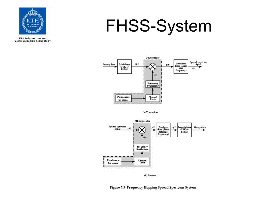 FHSS-System