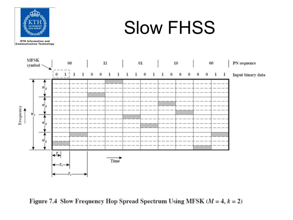 Slow FHSS