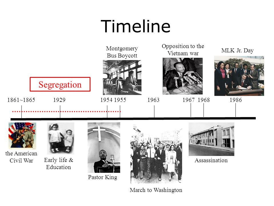 Timeline Segregation Opposition to the Vietnam war