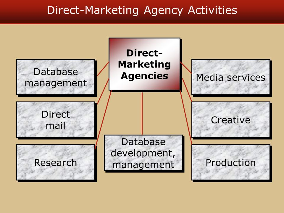 Direct-Marketing Agency Activities