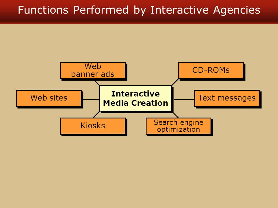 Functions Performed by Interactive Agencies