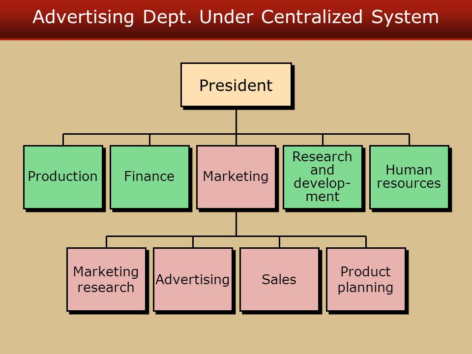Advertising Dept. Under Centralized System