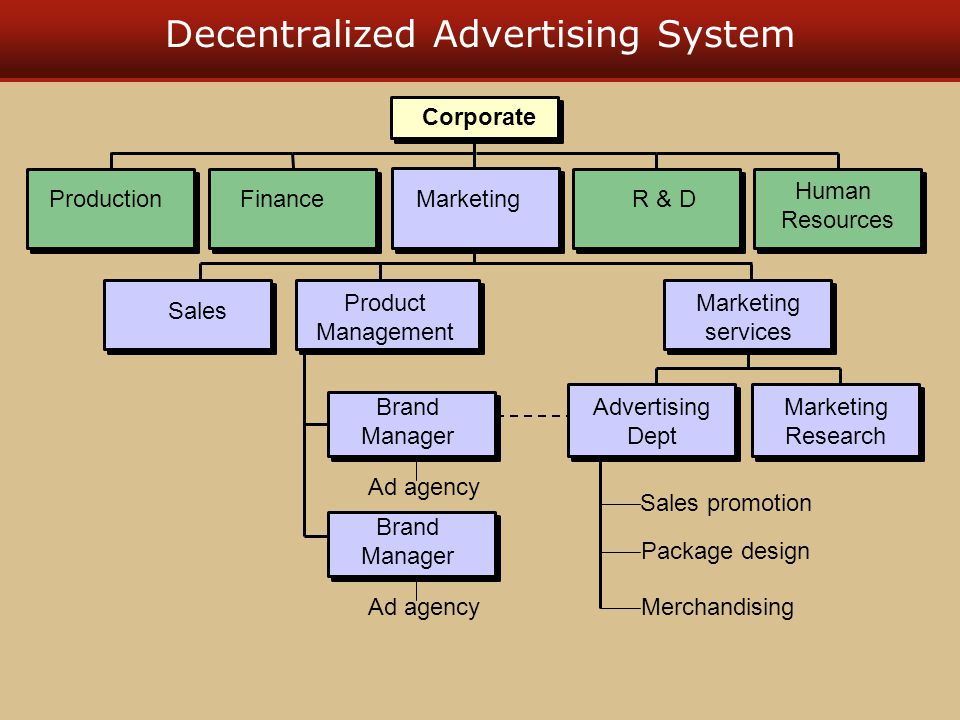 Decentralized Advertising System