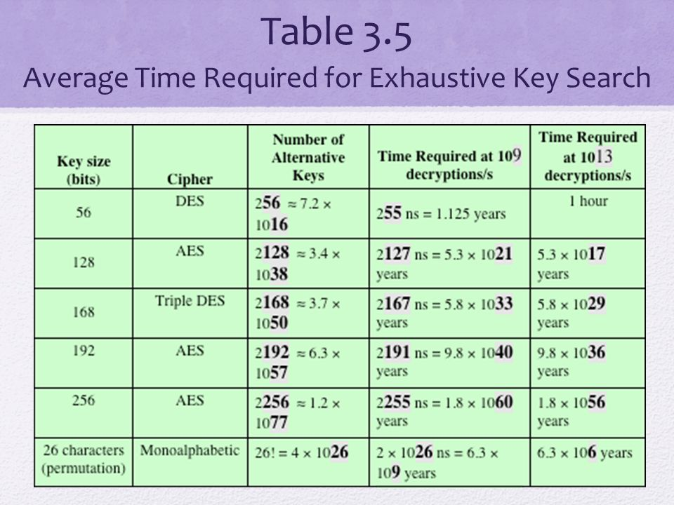 Table 3.5 Average Time Required for Exhaustive Key Search