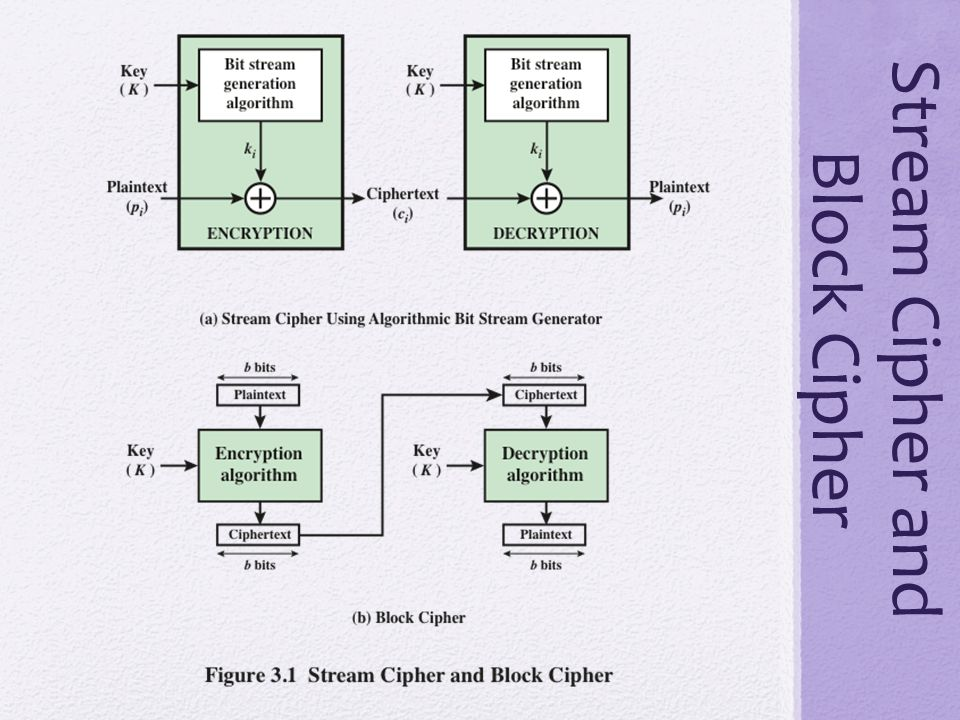 Stream Cipher and Block Cipher