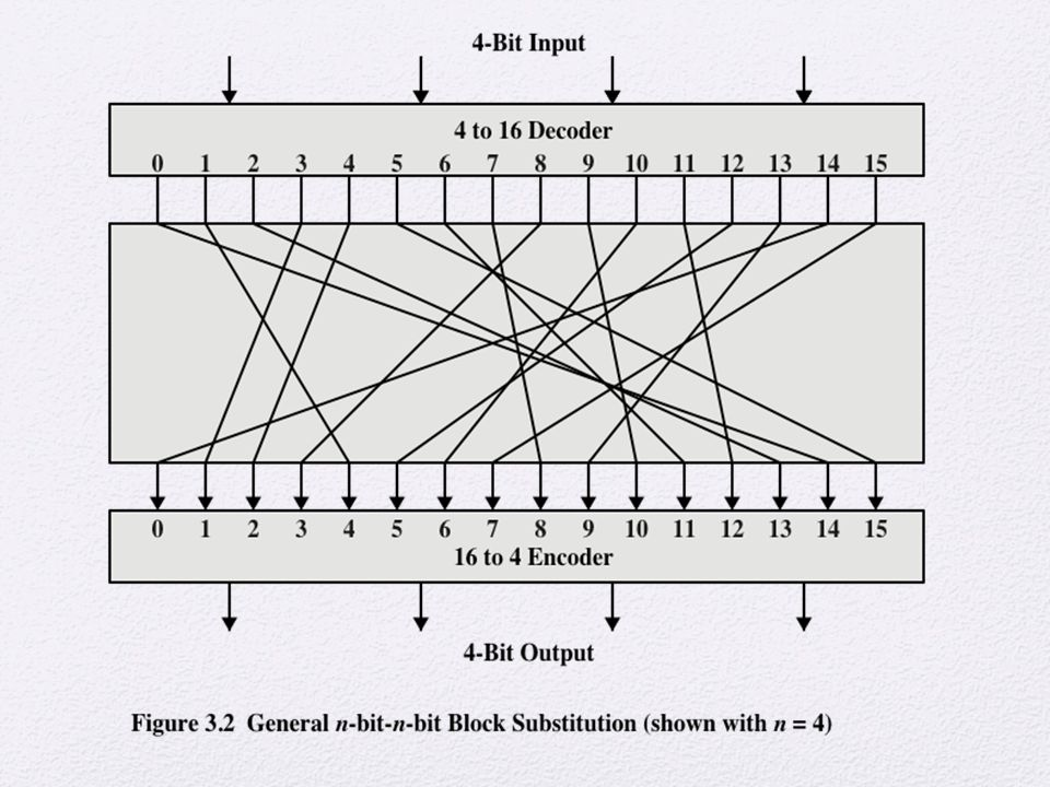 A block cipher operates on a plaintext block of n bits to produce a ciphertext