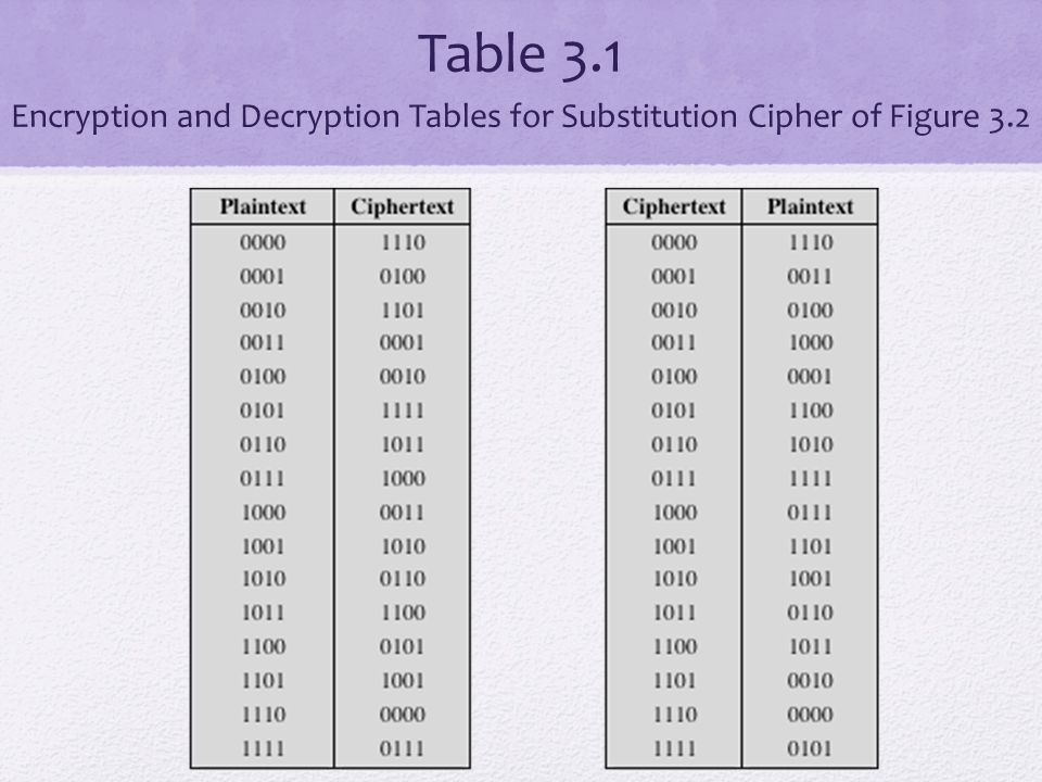 Table 3.1 Encryption and Decryption Tables for Substitution Cipher of Figure 3.2
