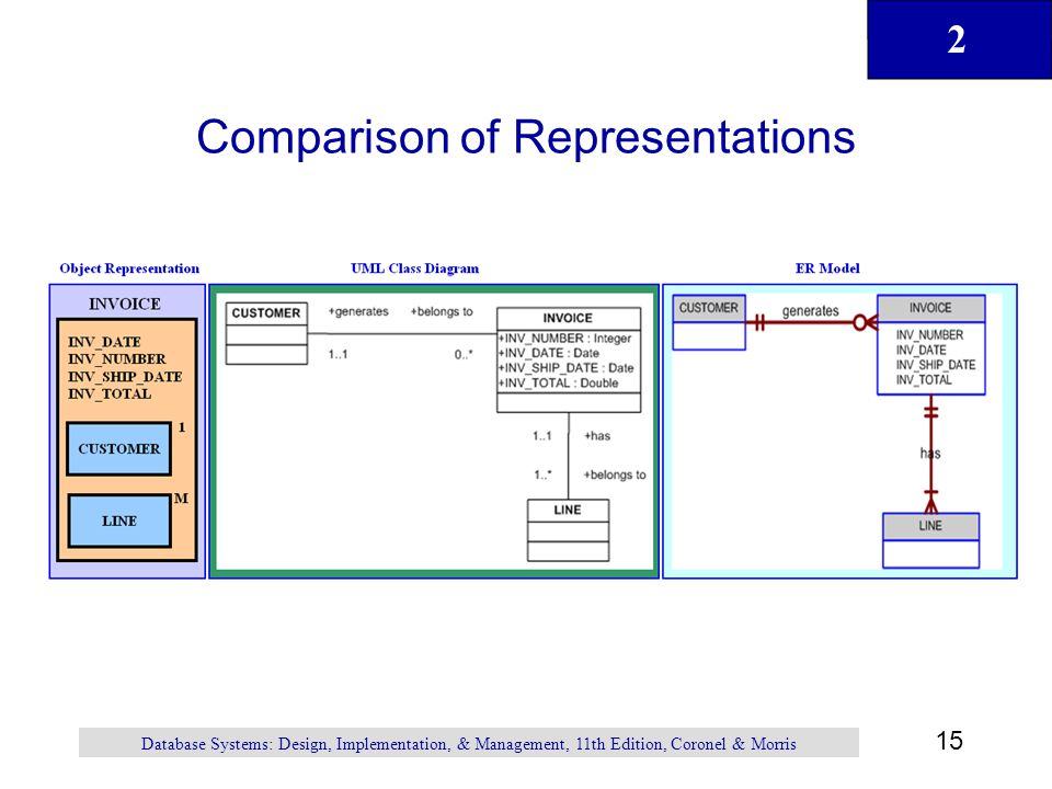 Comparison of Representations