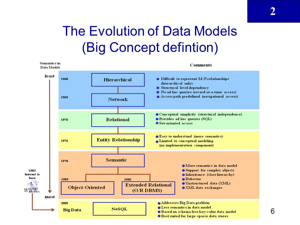 The Evolution of Data Models (Big Concept defintion)