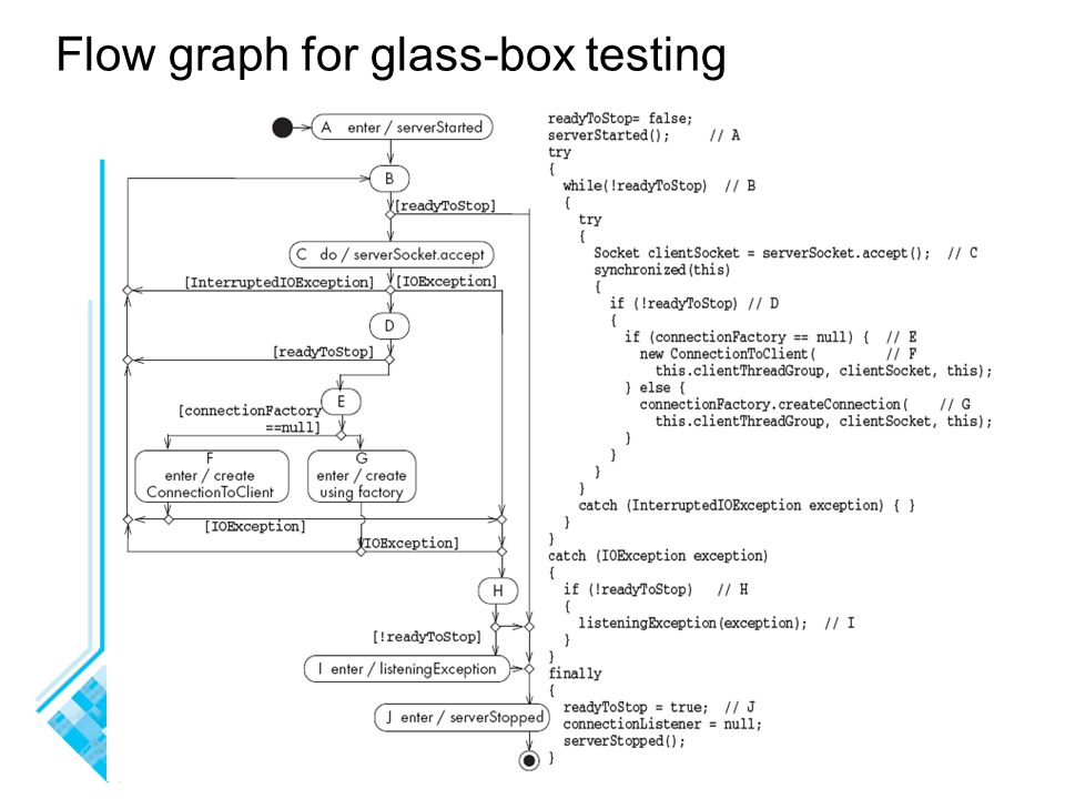 Flow graph for glass-box testing