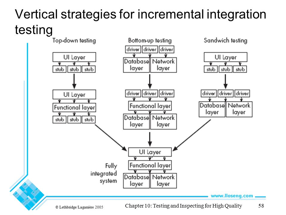 Vertical strategies for incremental integration testing