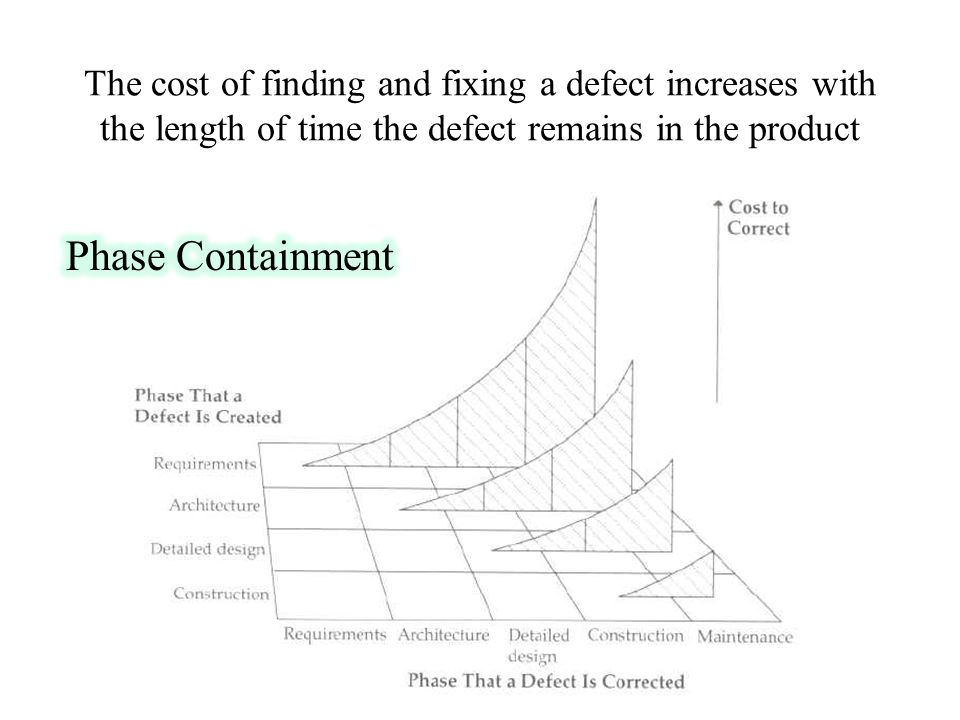 The cost of finding and fixing a defect increases with the length of time the defect remains in the product