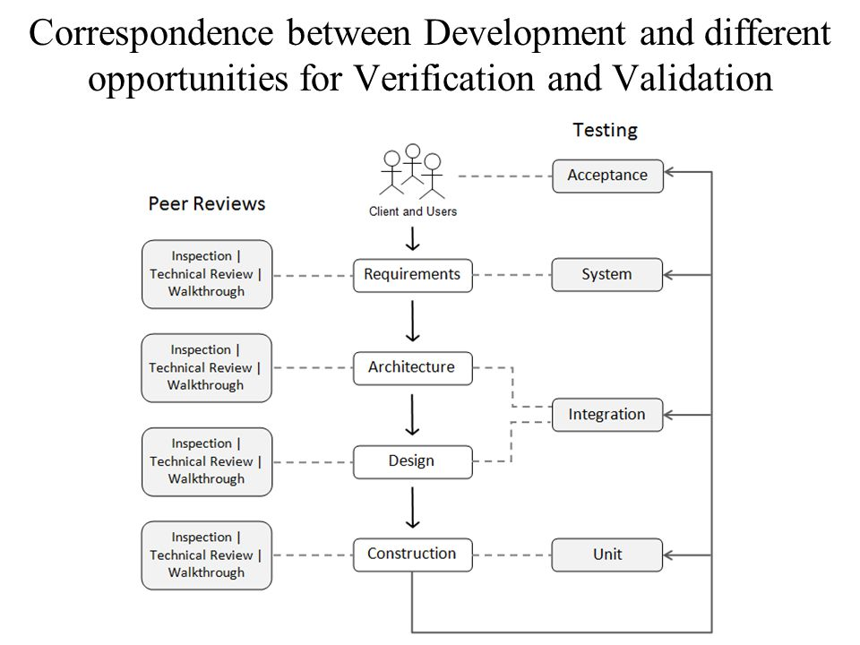 Correspondence between Development and different opportunities for Verification and Validation