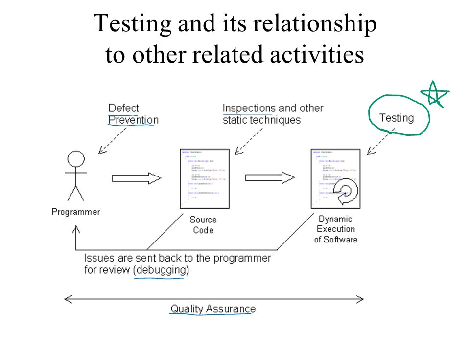 Testing and its relationship to other related activities