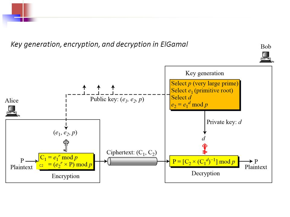 Key generation, encryption, and decryption in ElGamal