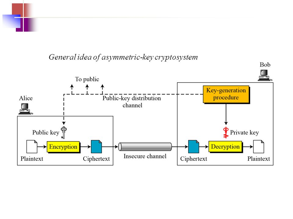 General idea of asymmetric-key cryptosystem