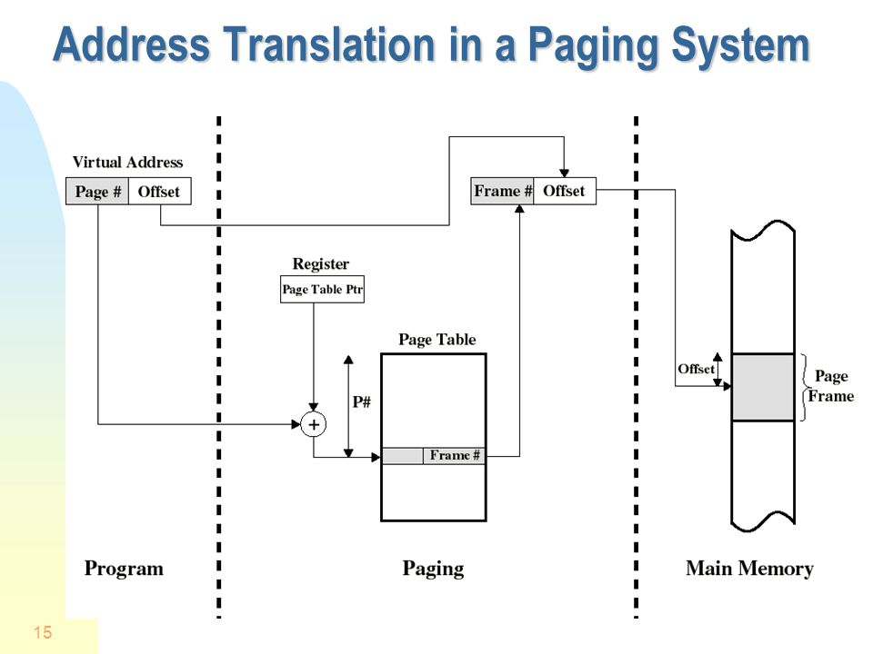 Address Translation in a Paging System