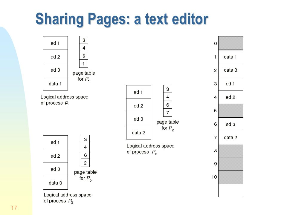 Sharing Pages: a text editor