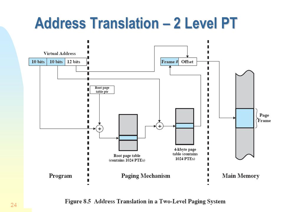 Address Translation – 2 Level PT