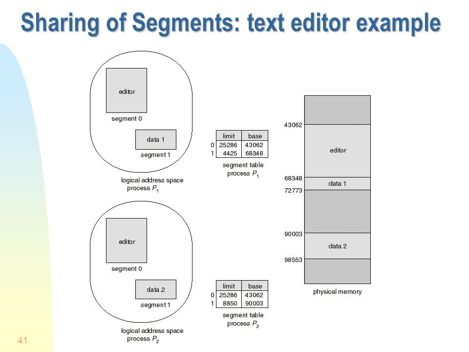 Sharing of Segments: text editor example
